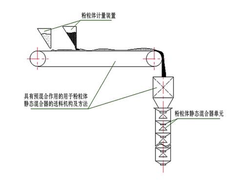 四川粉粒体静态混合器
